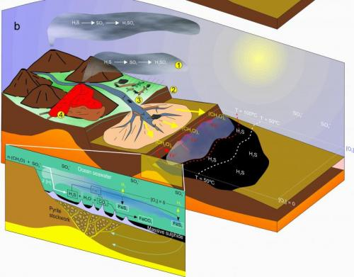 Sketch that shows our model for the origin of the mineral from southern IPB deposits (in this case, Tharsis). The formation of mineral is dependent on the end Devonian biological crisis. (Author: Cesar M. Salvan)