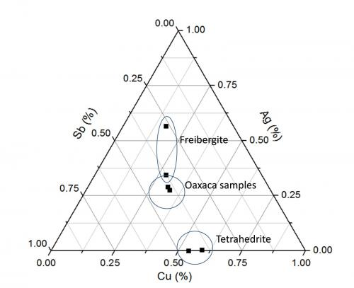 Ternary diagram of the Freibergite from Oaxaca and the lower and higher silver Freibergite I found reported in the bibliography. (Author: Cesar M. Salvan)