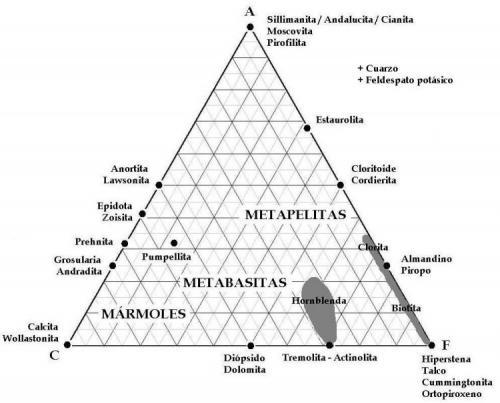 Figura 2: Diagrama ACF (adaptado de Winkler y de Bastida, op. cit.). (Autor: prcantos)