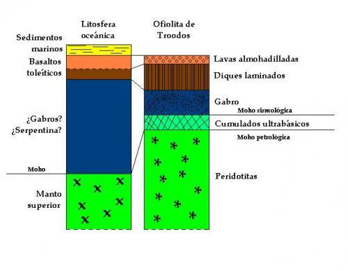 Comparación entre la serie tipo de la litosfera oceánica y la suite ofiolítica de Troodos Tomado de Mason (1985). (Autor: prcantos)