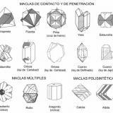 Algunas leyes de macla por especies minerales (Autor: Antonio Alcaide)