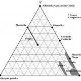 Figura 3: Diagrama A'KF (adaptado de Nelson y de Bastida, op. cit.). (Autor: prcantos)