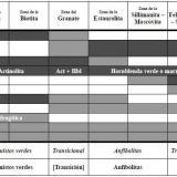 _Cambios mineralógicos progresivos de las metabasitas en el metamorfismo regional de relación P/T media El diagrama muestra los rangos de grado metamórfico donde ocurren los distintos minerales, pero no prescribe las asociaciones minerales que refleja.  Tomado de Miyashiro, op. cit.  Color negro = mineral presente; color gris = mineral posible; color blanco = mineral ausente. (Autor: prcantos)