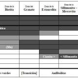 _Cambios mineralógicos progresivos de las metapelitas en el metamorfismo regional de relación P/T media El diagrama muestra los rangos de grado metamórfico donde ocurren los distintos minerales, pero no prescribe las asociaciones minerales que refleja.  Tomado de Miyashiro, op. cit.  Color negro = mineral presente; color gris = mineral posible; color blanco = mineral ausente. (Autor: prcantos)