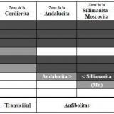 _Cambios mineralógicos progresivos de las metapelitas en el metamorfismo regional de baja relación P/T El diagrama muestra los rangos de grado metamórfico donde ocurren los distintos minerales, pero no prescribe las asociaciones minerales que refleja.  Tomado de Miyashiro, op. cit.  Color negro = mineral presente; color gris = mineral posible; color blanco = mineral ausente. (Autor: prcantos)